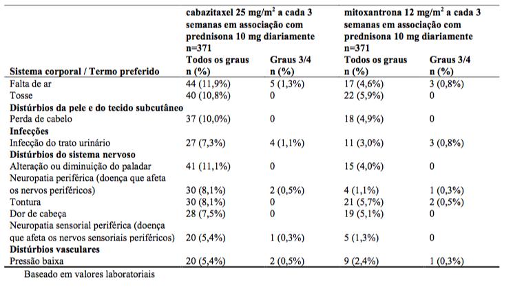 bicalutamida y estatinas para el cáncer de próstata
