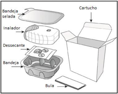 Ilutração do conteúdo da embalagem do Anoro Ellipta