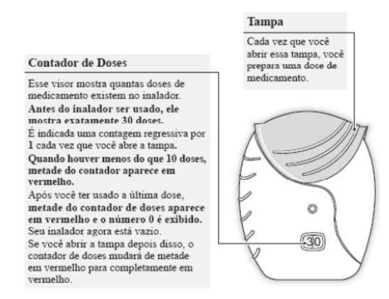 Ilutração de contador de doses do Anoro Ellipta