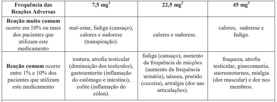 Imagem da tabela de reações adversar ao usar Eligard