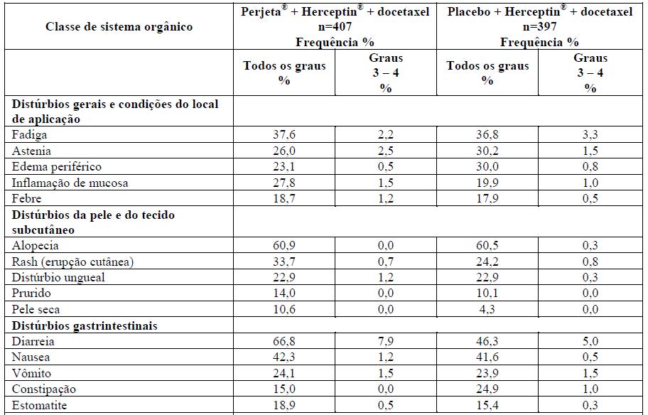 Resumo das RADs mais comuns (> 10%) em pacientes do grupo tratado com Perjeta® no estudo CLEOPATRA