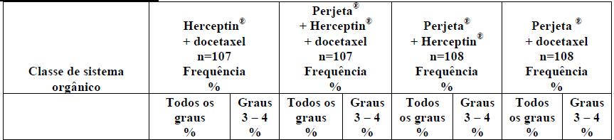 Resumo das reações adversas mais comuns ≥ 10% no estudo neoadjuvante em paciente recebendo Perjeta® no estudo Neosphere