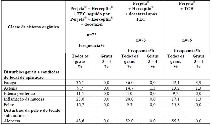 Resumo das reações adversas mais comuns ≥ 10% no estudo neoadjuvante em paciente recebendo Perjeta® no estudo TRYPHAENA