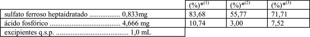 Imagem da tabela de composição do Biotonico Fontoura
