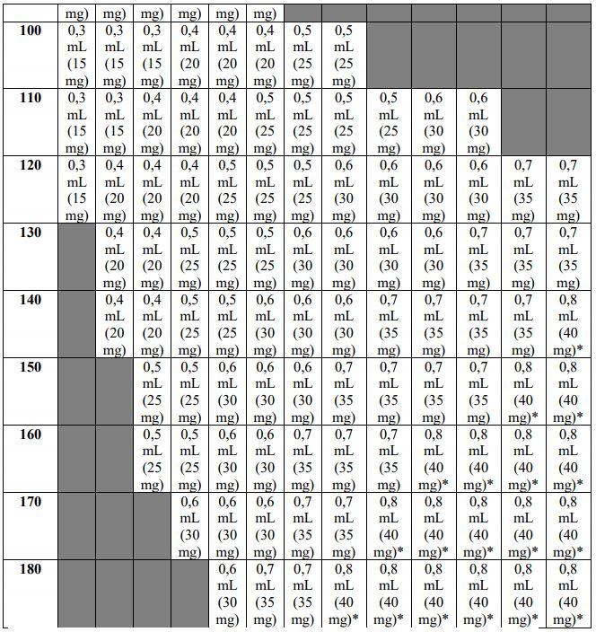 Tabela de dose de Humira por altura e peso