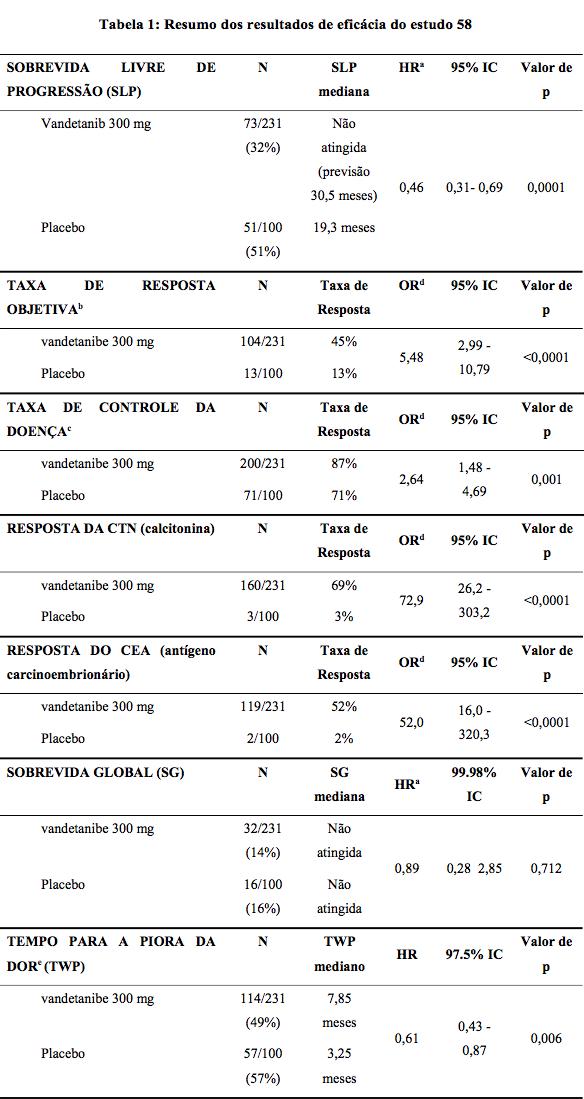 Resumo de resultados de eficácia - Caprelsa