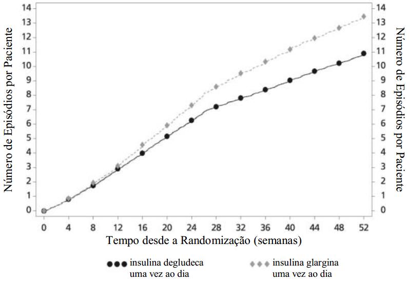 diabetes tipo 1 insulina a glargina